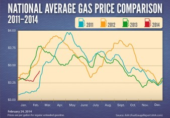 Avg-Gas-Prices-2011-20144-1024x711